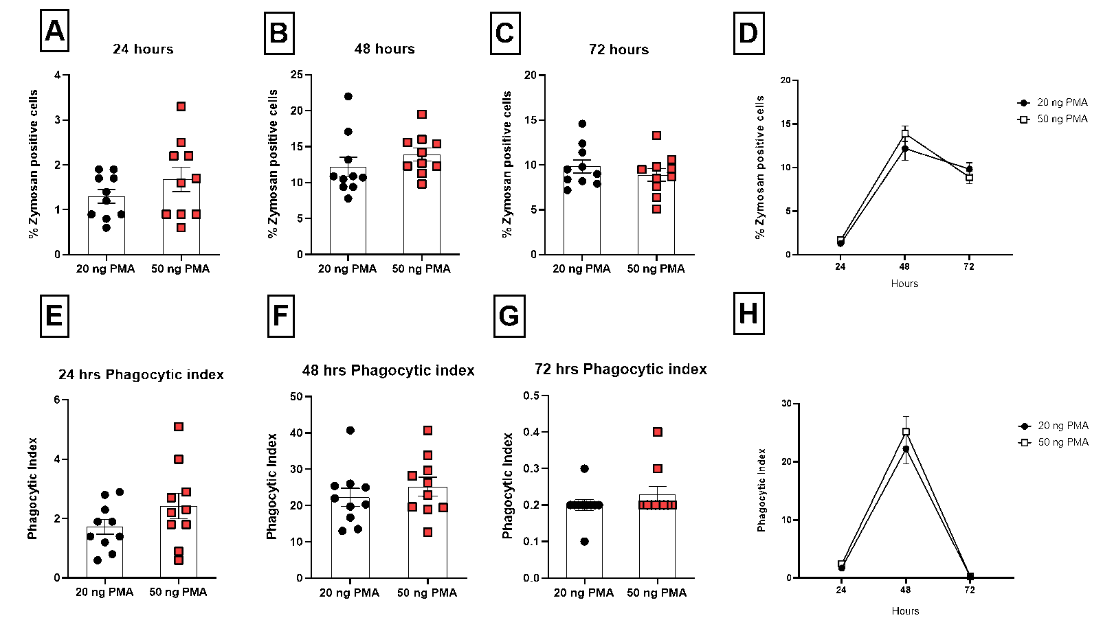Phagocytosis assay using THP-1 cells- cont.