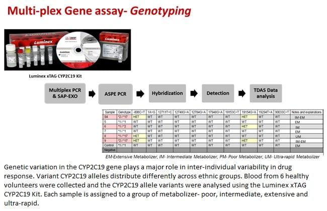 Molecular assays- 6